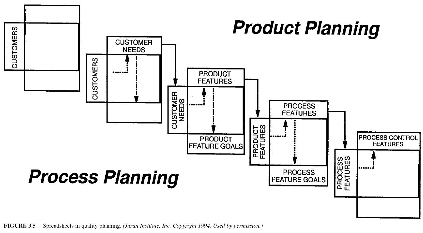 Quality Planning Juran